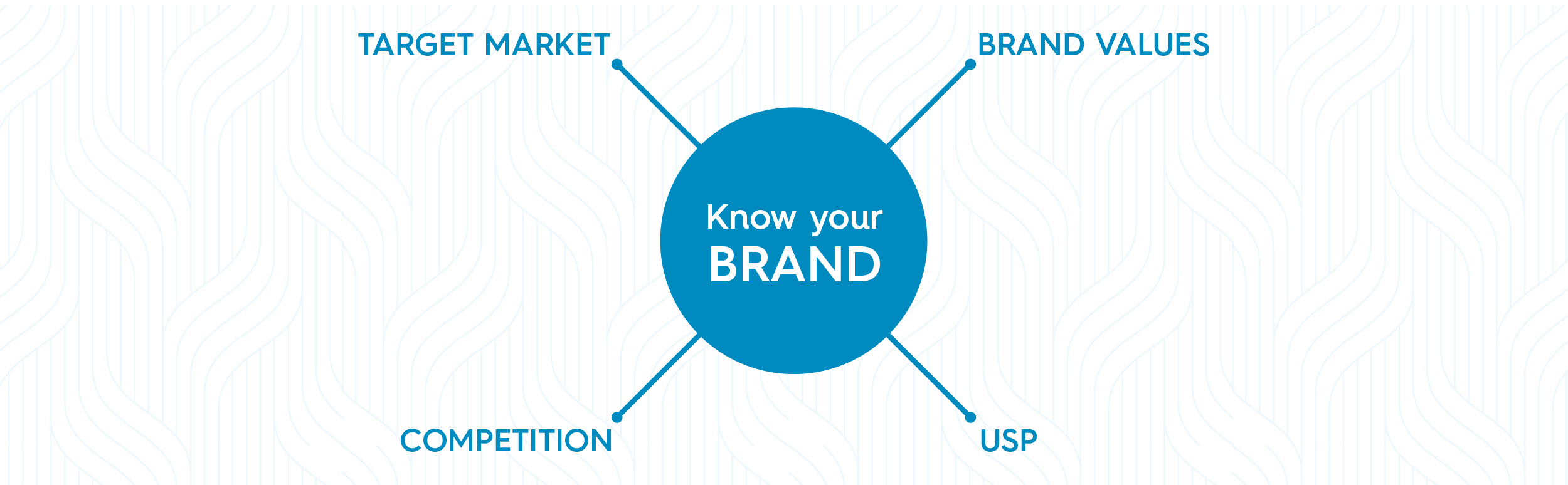 """A blue bubble web with """"know your brand in the center. On the outer portion, the bubbles list """"Target market, Brand values, competition, USP"""""""